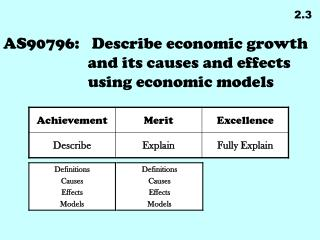 AS90796:	 Describe economic growth and its causes and effects using economic models