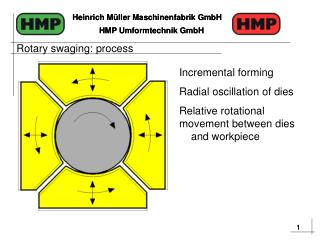 Incremental forming Radial oscillation of dies