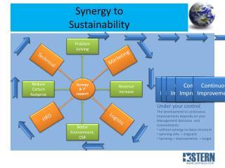 Synergy to  Sustainability