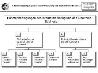 3. Rahmenbedingungen des Internetmarketing und des Electronic Business