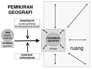 PEMIKIRAN GEOGRAFI