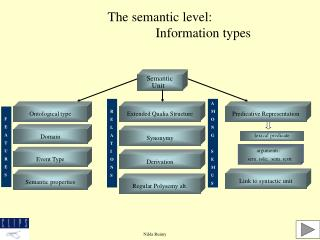 The semantic level:                           Information types