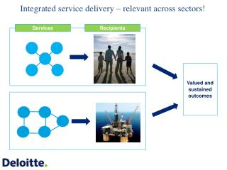 Integrated service delivery – relevant across sectors!
