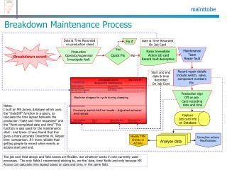 Breakdown Maintenance Process