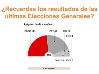 �Recuerdas los resultados de las �ltimas Elecciones Generales?