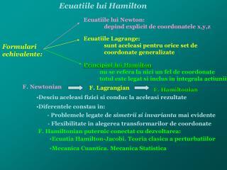 Ecuatiile lui Hamilton