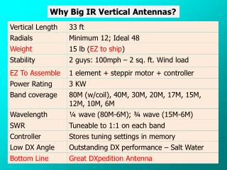 Why Big IR Vertical Antennas?