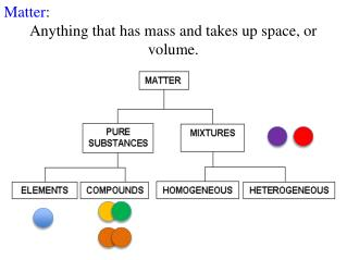 Matter :  Anything that has mass and takes up space, or volume.