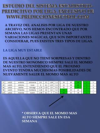 ESTUDIO DEL SISTEMA ESTADISTICO-PREDICTIVO POR LIGA, EXCLUSIVO DE WWW.PREDICCIONESFUTBOL.COM