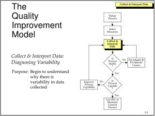 Use SPC to Maintain Current Process