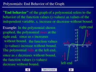 Polynomials: End Behavior of the Graph
