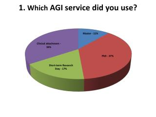 1.  Which  AGI service did you use?
