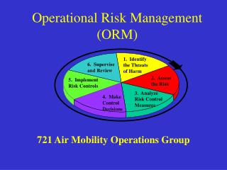 Operational Risk Management (ORM)