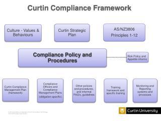 Curtin Compliance Framework