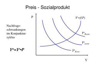 Preis - Sozialprodukt