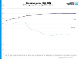 Körkortsinnehav 1980-2012 18-19 åringar respektive samtliga 18 år och äldre