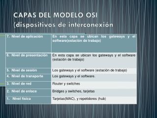 CAPAS DEL MODELO OSI (dispositivos de interconexión