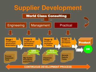 Supplier Development