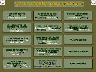 USE OF GERUNDS AND INFINITIVES
