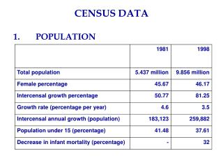 CENSUS DATA