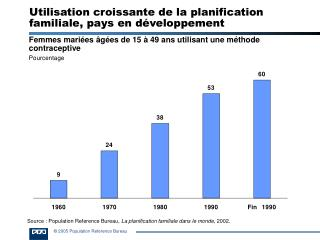 Utilisation croissante de la planification familiale, pays en d veloppement