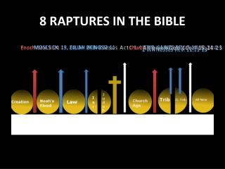8 RAPTURES IN THE BIBLE