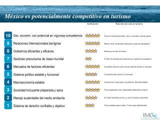 México es potencialmente competitivo en turismo