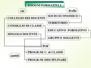 BISOGNI FORMATIVI 1