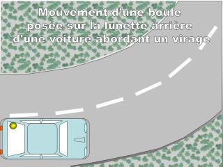 Mouvement d'une boule  posée sur la lunette arrière  d'une voiture abordant un virage