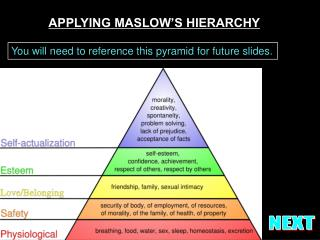 APPLYING MASLOW'S HIERARCHY