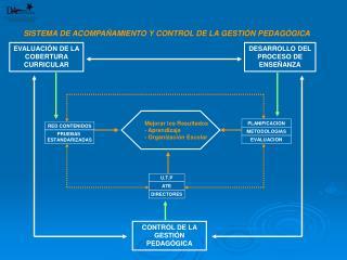 EVALUACIÓN DE LA COBERTURA CURRICULAR