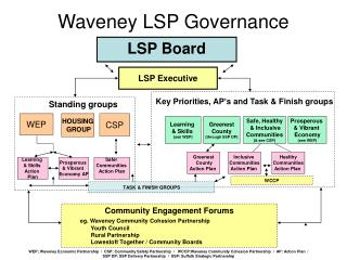 Waveney LSP Governance
