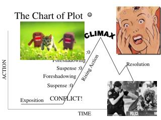 The Chart of Plot