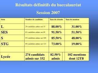 R�sultats d�finitifs du baccalaur�at  Session 2007