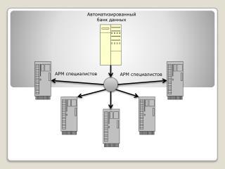 Автоматизированный банк данных