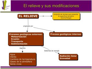 El relieve y sus modificaciones