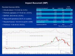 Impact  Bucuresti  (IMP)