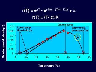 r(T) = e  T  - e  Tm – (Tm –T)/ Δ  +  
