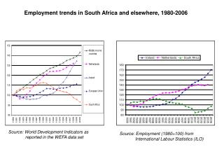 Employment trends in South Africa and elsewhere, 1980-2006
