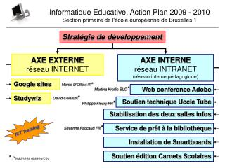 AXE EXTERNE réseau INTERNET