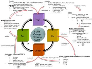 SUNY Orange Planning Cycle