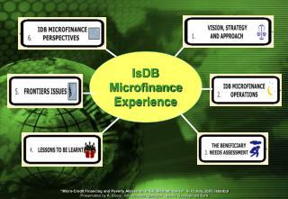 IsDB  Microfinance Experience