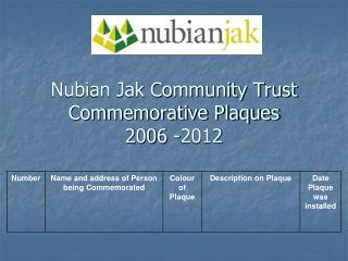 Nubian Jak Community Trust Commemorative Plaques 2006 -2012