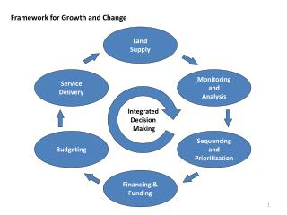 Framework for Growth and Change