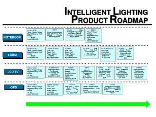 INTELLIGENT LIGHTING PRODUCT ROADMAP