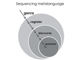 Sequencing metalanguage