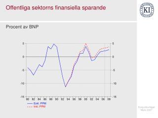 Offentliga sektorns finansiella sparande