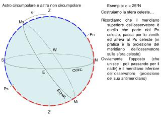 Astro circumpolare e astro non circumpolare