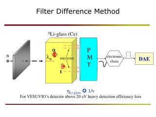 Filter Difference Method