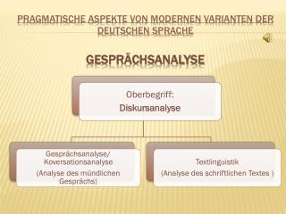 Pragmatische Aspekte von modernen Varianten der Deutschen Sprache Gesprächsanalyse